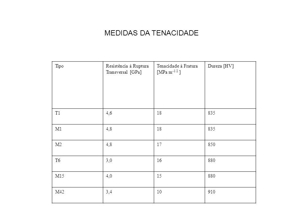 MEDIDAS DA TENACIDADE Tipo Resistência à Ruptura Transversal [GPa]